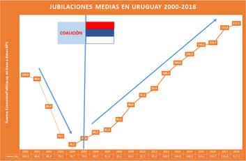 Vienen por nuestros aciertos: 4- Las Jubilaciones en Uruguay 2000-2018