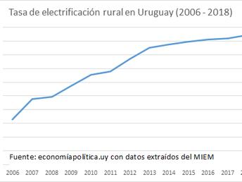 LA GRÁFICA DE LA SEMANA: Y SE HIZO LA LUZ....EN EL CAMPO POBRE URUGUAYO