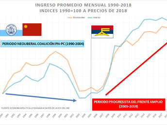 Vienen por nuestros aciertos: 1- Los ingresos en Uruguay 1990-agosto 2019