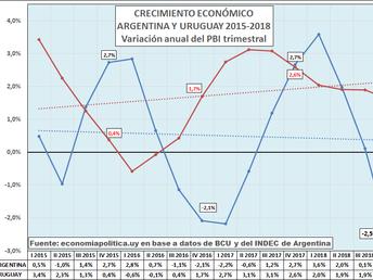 La gráfica de la semana: URUGUAY Y ARGENTINA:DOS MODELOS CON RESULTADOS MUY DIFERENTES