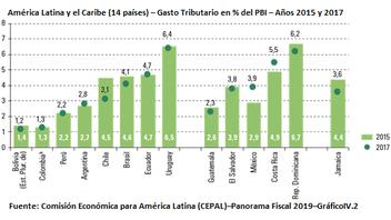 La gráfica de la semana: EL GASTO TRIBUTARIO – URUGUAY Y AMERICA LATINA