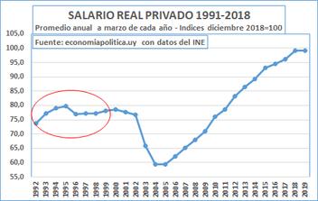 LA GRÁFICA DE LA SEMANA: ¿ELIMINAR LOS CONSEJOS DE SALARIOS?
