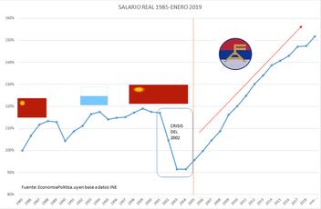 SALARIO REAL O PODER DE COMPRA DE LOS INGRESOS DE LOS TRABAJADORES