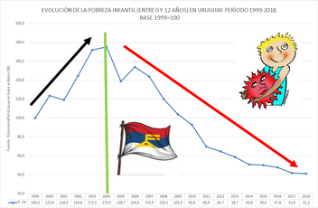LA GRÁFICA DE LA SEMANA: POBREZA INFANTIL EN URUGUAY 1999-2018