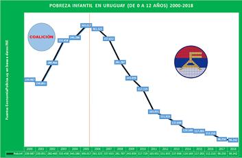 Vienen por nuestros aciertos: 3- La pobreza infantil en Uruguay 2000-2018