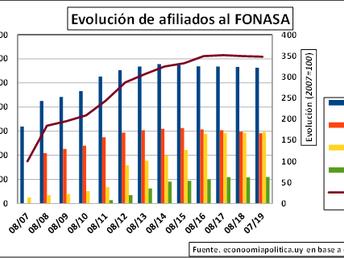 LA GRÁFICA DE LA SEMANA: FONASA: SALUD PARA TODAS Y TODOS