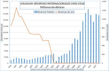 LA GRÁFICA DE LA SEMANA: LAS RESERVAS INTERNACIONALES
