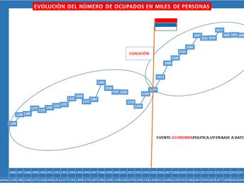 Vienen por nuestros aciertos: 2- El empleo en Uruguay 1986-2019