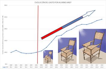 La Gráfica de la semana: El gasto por alumno