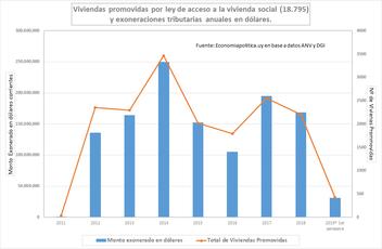 LA GRÁFICA DE LA SEMANA: PROMOCIÓN DE VIVIENDAS Y RENUNCIA FISCAL