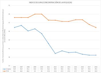 La gráfica de la semana: El Indice de concentración de los ingresos en Chile
