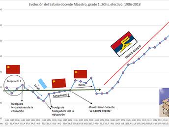 Vienen por nuestros aciertos: 7- Salario Docente en Uruguay 1986-2018