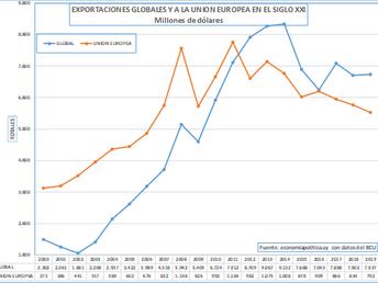LA GRÁFICA DE LA SEMANA: EL COMERCIO EXTERIOR DE URUGUAY Y LA UNIÓN EUROPEA EN EL SIGLO XXI