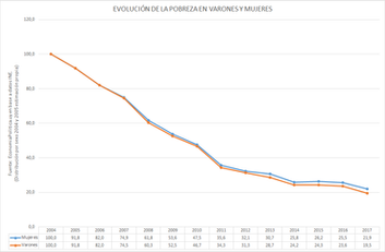 La gráfica de la semana: La feminización de la pobreza en Uruguay tiene causas distintas