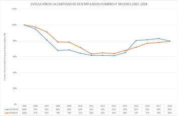 La gráfica de la semana: Desempleo en varones y mujeres