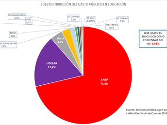 LA GRÁFICA DE LA SEMANA: EL GASTO EDUCATIVO PÚBLICO COMO % DEL PBI