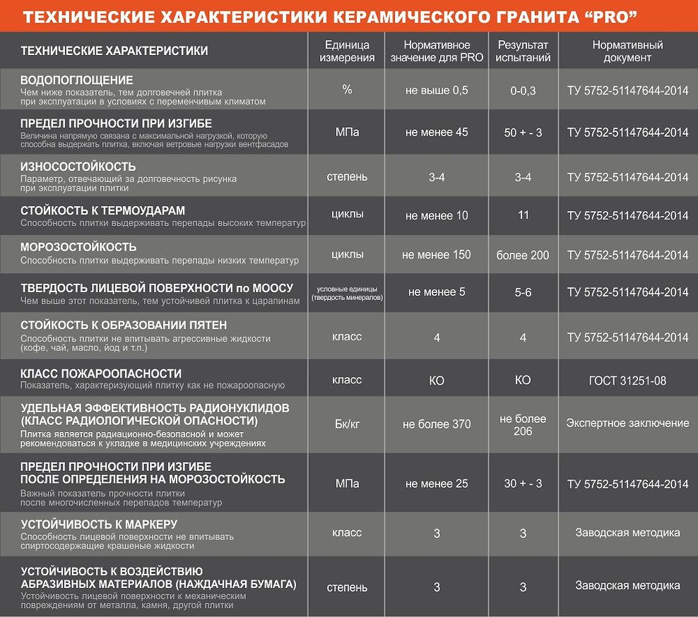 Керамогранит Ростов-на-Дону
