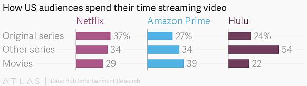 US audience vieo streaming data