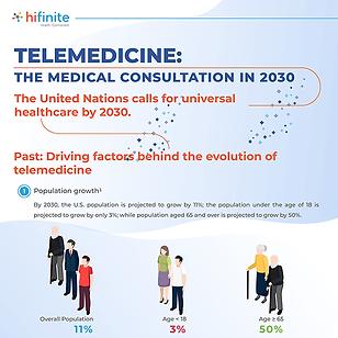 Telemedicine - the medical consultation