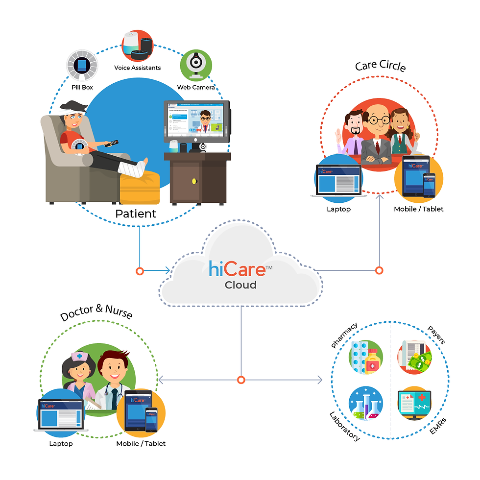Patients, care circle team, doctor & nurse are connected via Medhera, where the medical data is stored in the hiCare Cloud