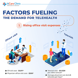 Factors Fueling the Demand for Telehealt