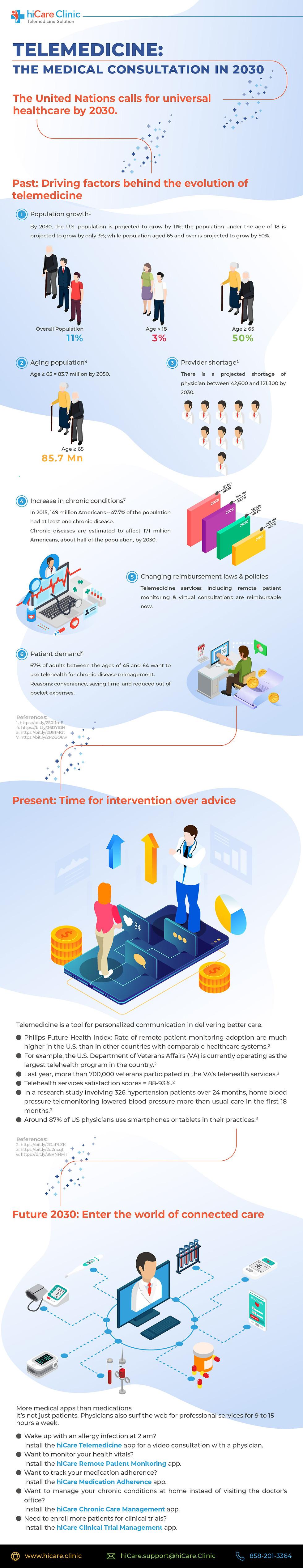 6. Telemedicine - the medical consultati
