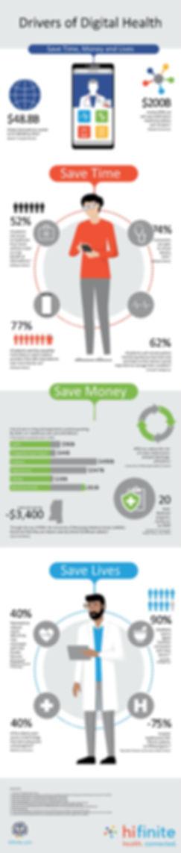 Drivers of Digital Health.jpg