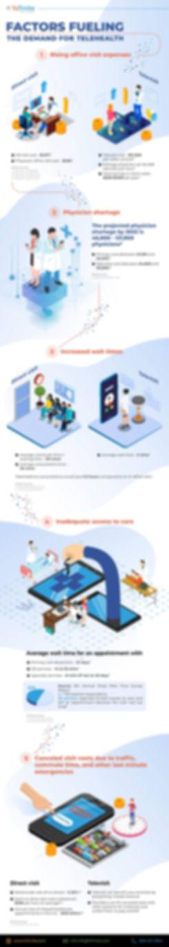 Factors Fueling the Demand for Telehealt