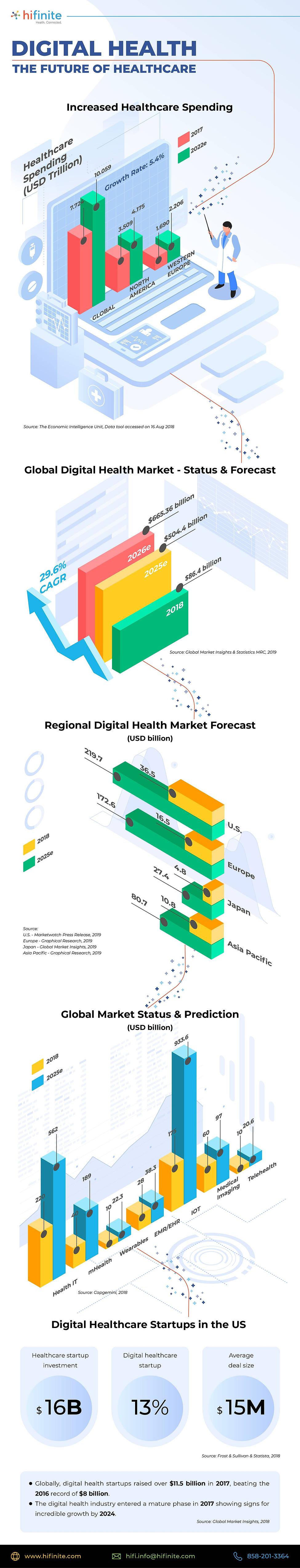 Scope - Digital Healthcare Market.jpg
