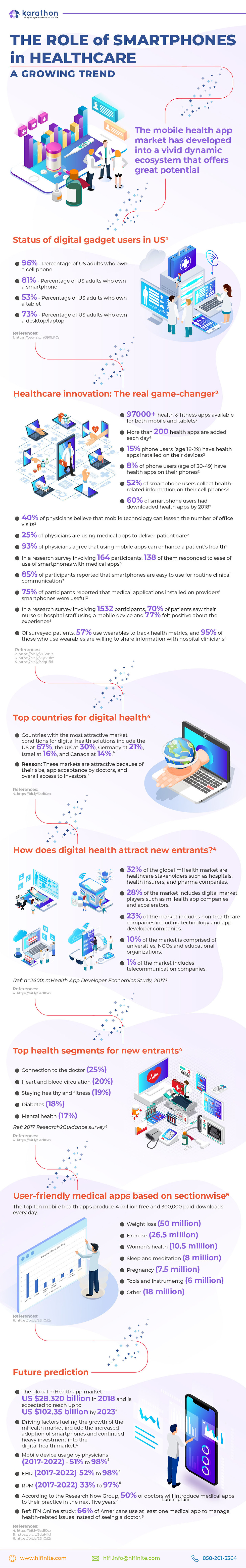 10. Role of smartphone in healthcare - a