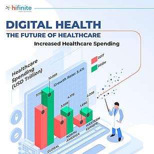 Scope - Digital Healthcare Market.png