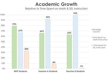 UpdatedAcademicGrowthBarGraph.JPG