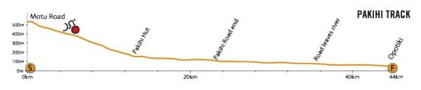Pakihi Track: Elevation