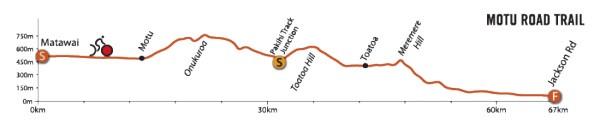 Motu Road Trail: Elevation