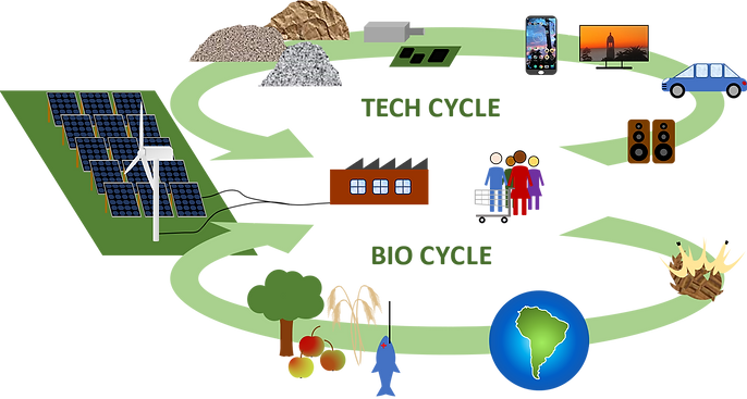 Illustration of the technical cycle and the biological cycle in circular economy, also know as cradle to cradle economy