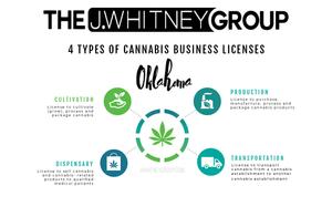 Oklahoma cannabis business license