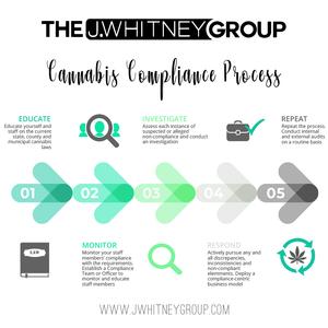 Cannabis Compliance
