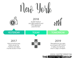 New York Cannabis Legalization