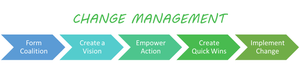 CHANGE MANAGEMENT FOR CANNABUSINESSES