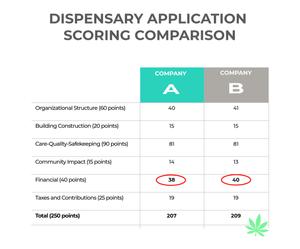 dispensary application
