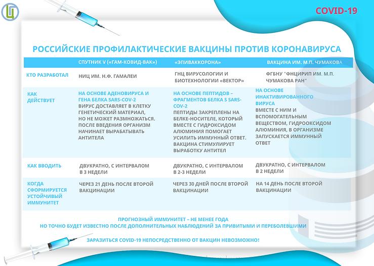Российские профилактические вакцины прот