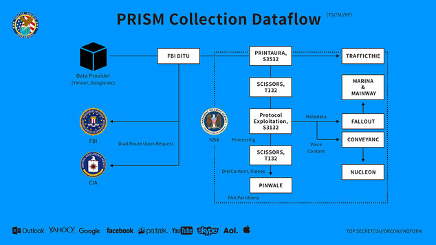 Prism Program Leaked by Edward Snowden Remixed by Masahide Matsuda (松田 将英)