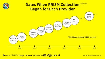 Prism Program Leaked by Edward Snowden Remixed by Masahide Matsuda (松田 将英)