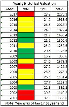 S&P valuation heat gauge