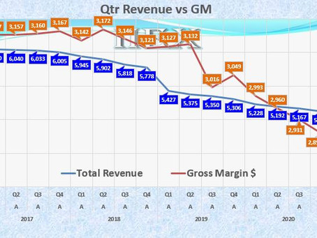 Lumen Technologies Gross Margin - What's Wrong With This Picture.