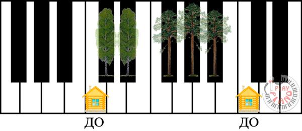 Названия нот на фортепиано. Нота до