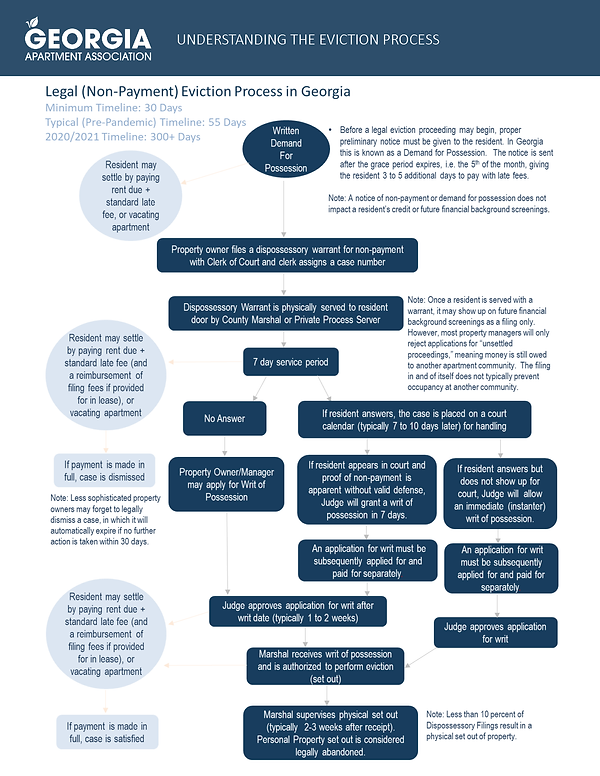 GAA_Understanding_Eviction_Process_Page_