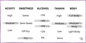 Chart that identifies Merlot wine structure of medium acidity, dry, 13-14% abv, medium tannin, and medium to full-body.