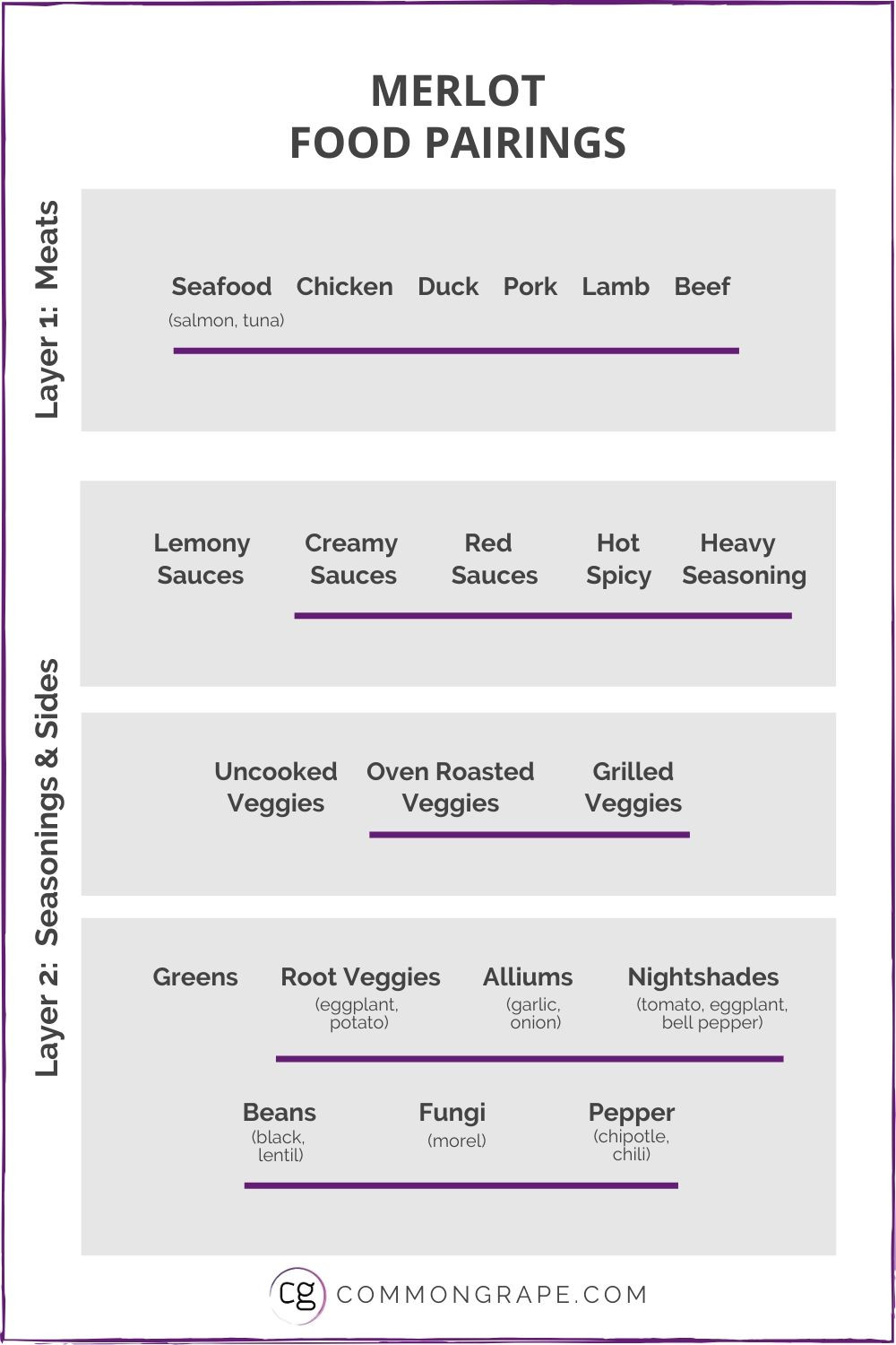 Chart with Merlot Food Pairings.