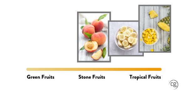 Peaches, bananas, pineapples that represent flavors found in warm climate Chardonnay.